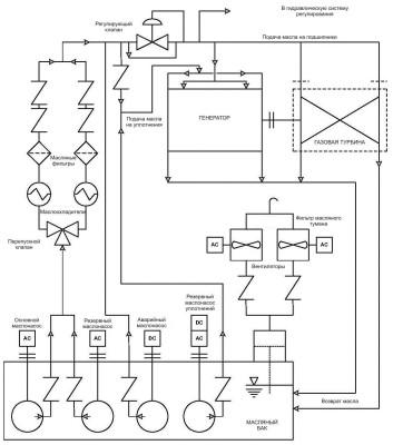 масляная система гту