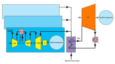 принципиальная схема парогазовой установки