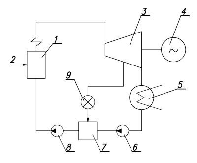 Принципиальная схема ТЭЦ с производственной нагрузкой