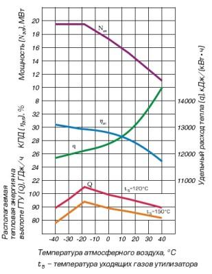 график зависимости ГТЭ-16