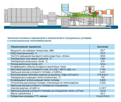 параметры ГТЭ-25У