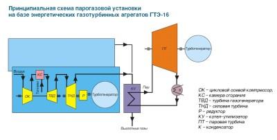 принципиальная схема ГТЭ-16