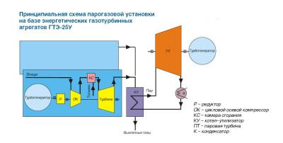 принципиальная схема ГТЭ-25У