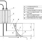 измерение температуры корпуса турбины