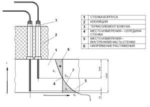 Измерение температур металла фланца корпуса турбины