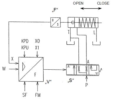 гидравлическая схема привода регулирующего клапана