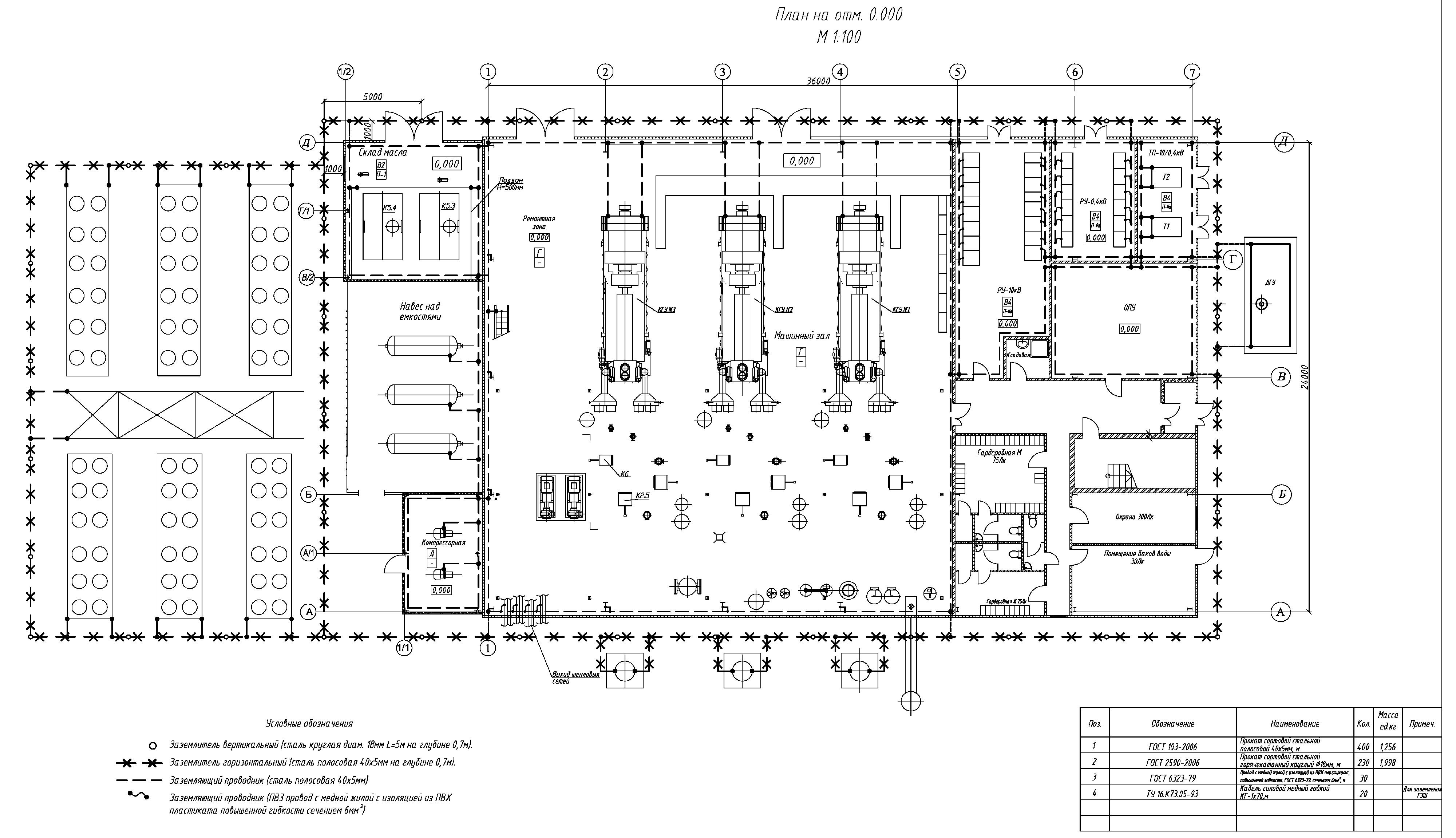 схема зануления здания