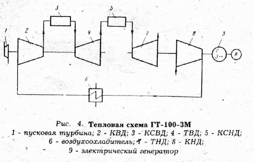 тепловая схема ГТУ ГТ-100-3М