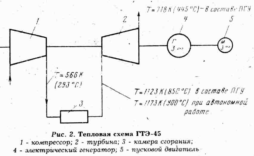 тепловая схема ГТЭ-45