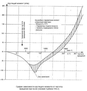 крутящий момент от частоты вращения при пуске ГТУ