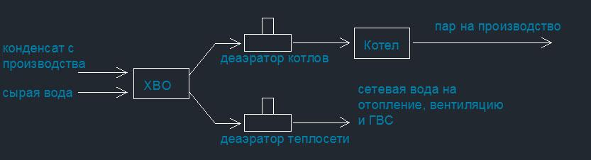 тепловая схема паровой котельной dwg