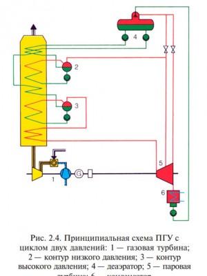 Принципиальная схема ПГУ с циклом двух давлений