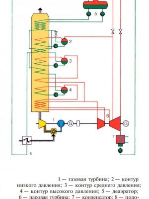 Принципиальная схема ПГУ с циклом трех давлений