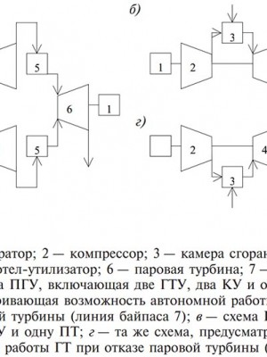 Структурные схемы ПГУ утилизационного типа