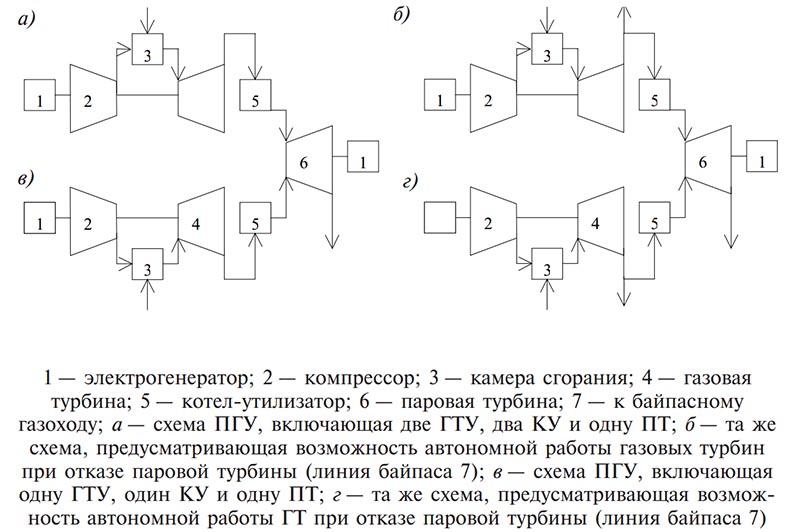 Структурные схемы ПГУ
