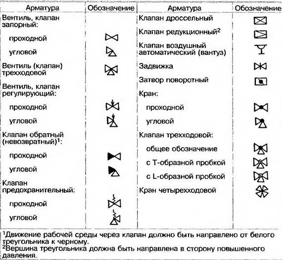Условное обозначение арматуры на схемах