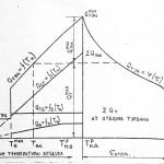 Построение графика тепловой нагрузки ТЭЦ, коэффициент теплофикации