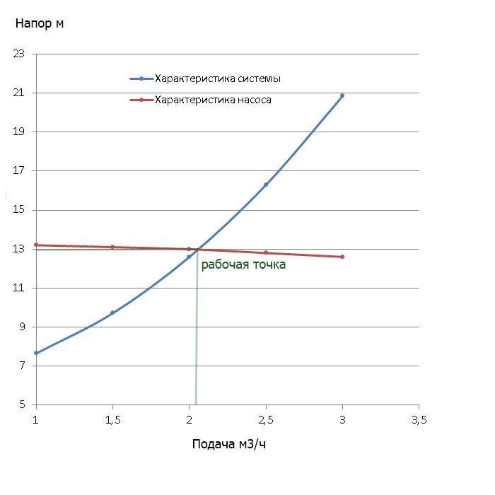 общая характеристика циркуляционного насоса и системы