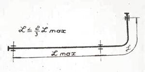 расстояние между опорами трубопроводов