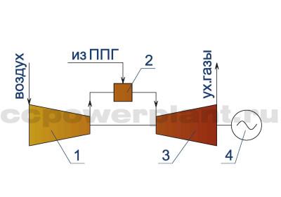 Принципиальная схема ГТУ