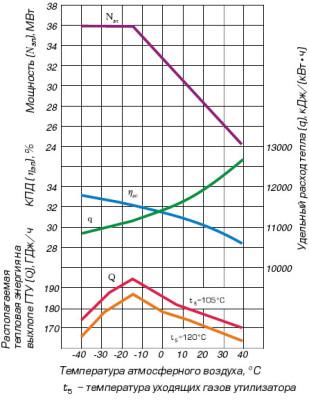 график зависимости ГТЭ-25У