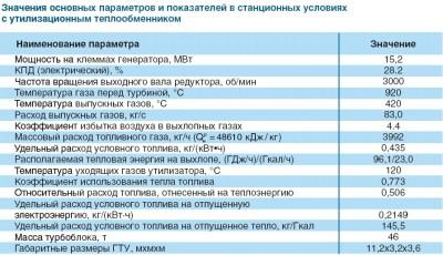 характеристики ГТЭ-16