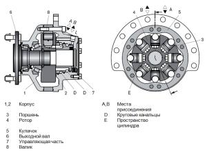 гидроматор валоповоротного устройства