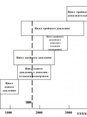 Диаграмма предварительного выбора цикла