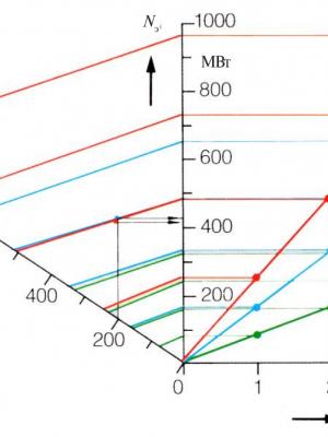 диаграмма выбора газовой турбины
