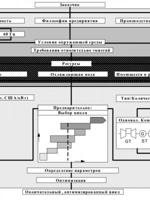 метод фирмы АББ для выбора цикла
