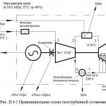 Газотурбинная установка ГТЭ-110 на базе двигаетеля ГТД-110