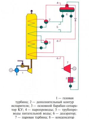 схема ПГУ с циклом одного давления