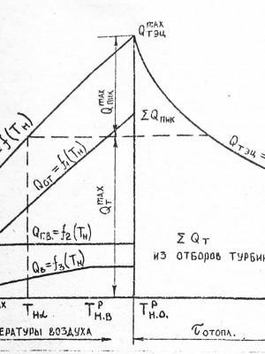 график тепловой нагрузки ТЭЦ